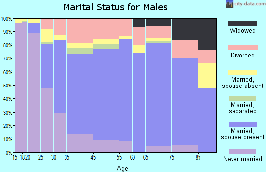 Cookeville marital status for males