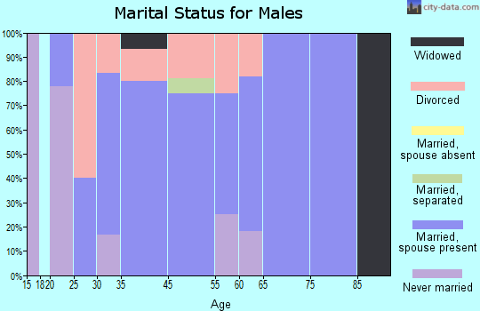 Finger marital status for males