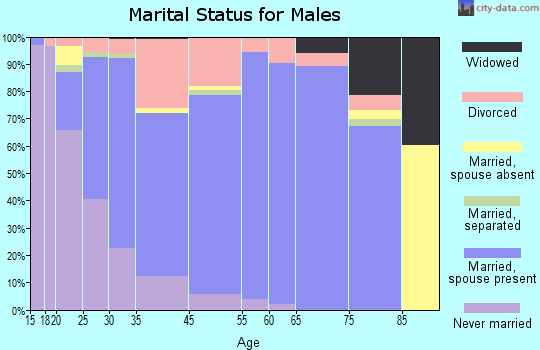 Goodlettsville marital status for males