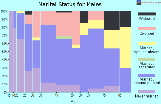 New Tazewell marital status for males