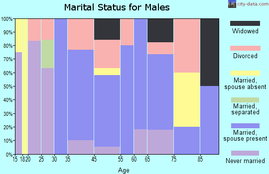 Pittman Center marital status for males