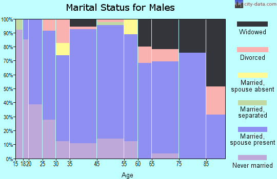 Caldwell marital status for males
