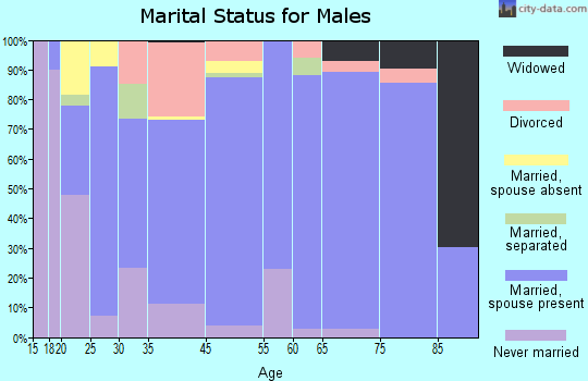 Carthage marital status for males