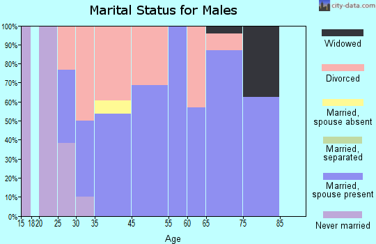 Christoval marital status for males