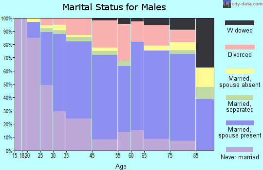 Lomita marital status for males