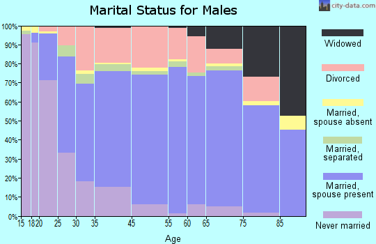 Denison marital status for males