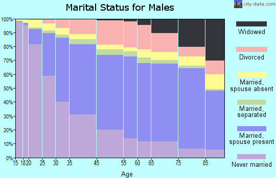 Long Beach marital status for males
