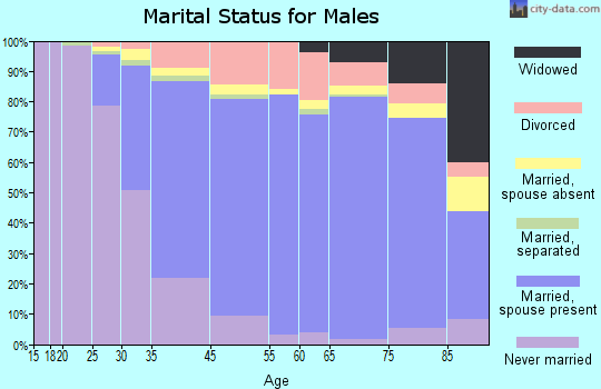 Los Gatos marital status for males