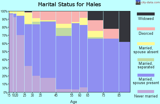 Freeport marital status for males