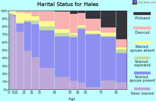 Galveston marital status for males