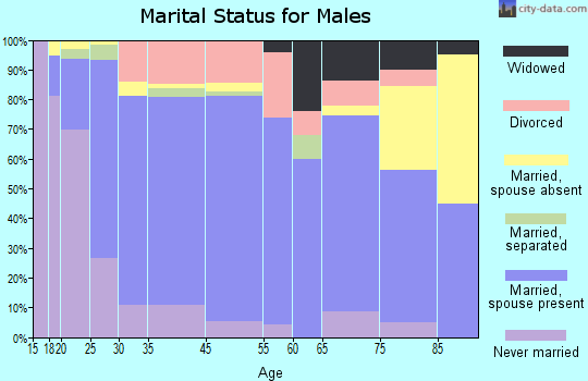 Glen Rose marital status for males