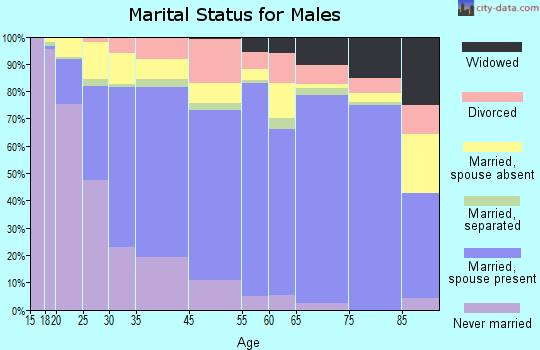 Madera marital status for males