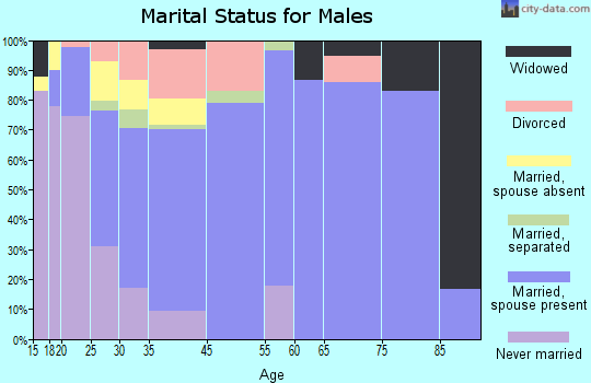 Kaufman marital status for males