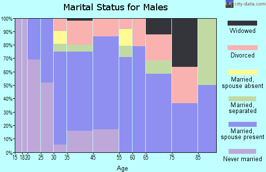 Manor marital status for males