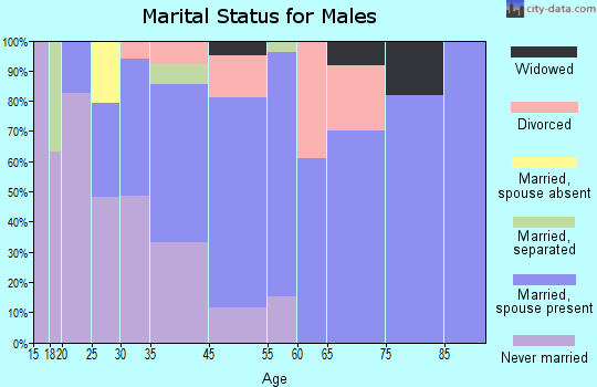 Martindale marital status for males