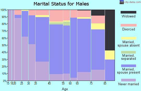 Mill Valley marital status for males