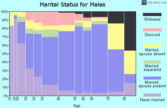 Richmond marital status for males