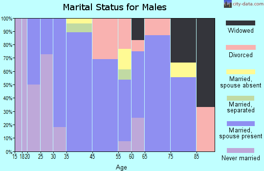 Roxton marital status for males