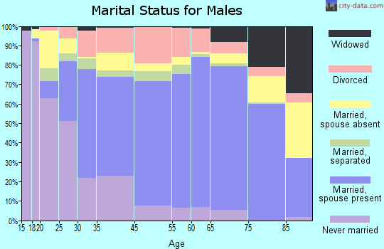 Texarkana marital status for males
