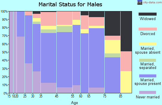 Tomball marital status for males