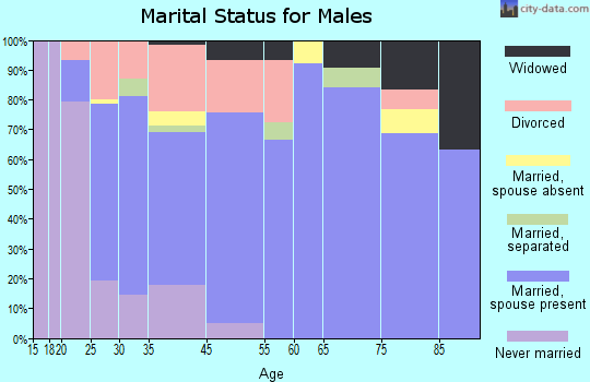 West Orange marital status for males