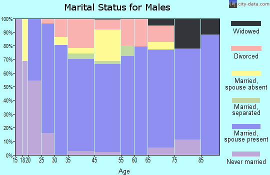 Wheeler marital status for males