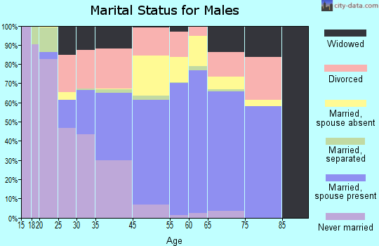 Norco marital status for males