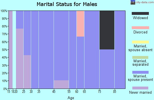Lyman marital status for males