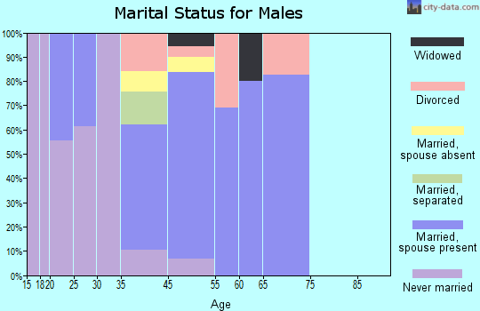 Occidental marital status for males