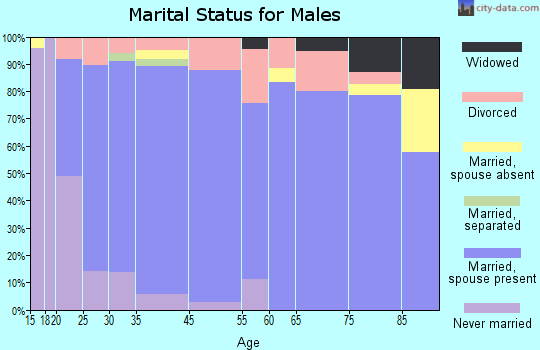 Richfield marital status for males