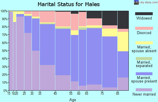 Burlington marital status for males