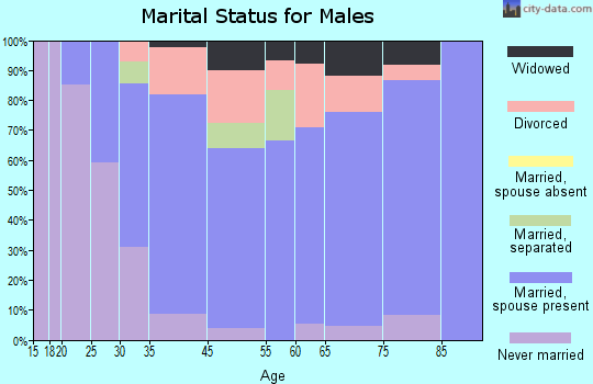 Buchanan marital status for males