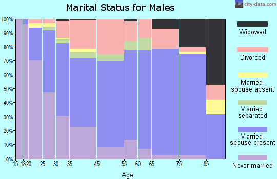 Lakeside marital status for males