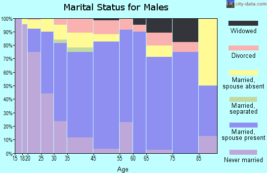 Patterson marital status for males
