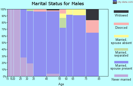 Wyndham marital status for males