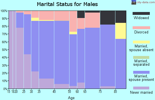 Alderwood Manor marital status for males