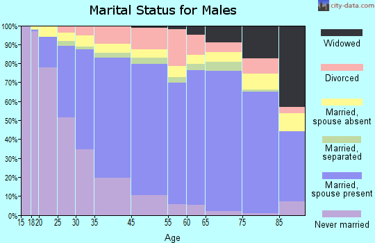 Pittsburg marital status for males