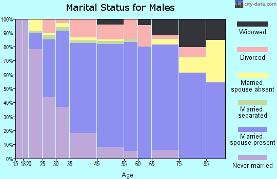 Issaquah marital status for males