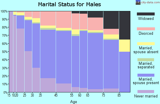 Kent marital status for males
