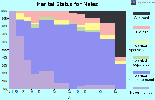 Moses Lake marital status for males