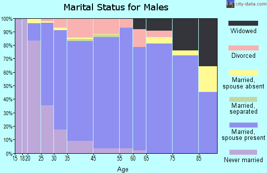 North Marysville marital status for males