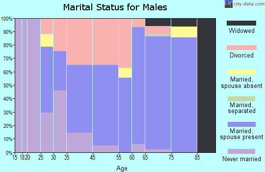 Ocean Shores marital status for males