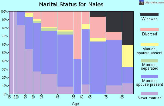 Snohomish marital status for males