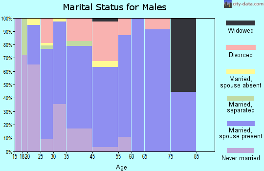 Sultan marital status for males