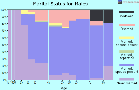 Rio del Mar marital status for males