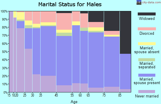 Fairmont marital status for males