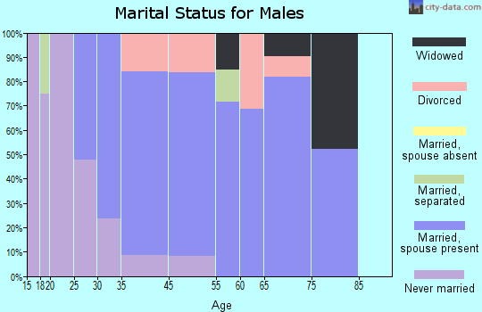 Fort Ashby marital status for males