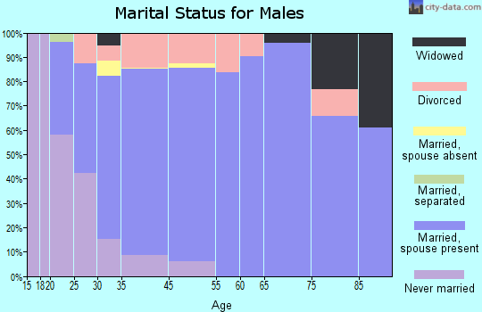 Hurricane marital status for males