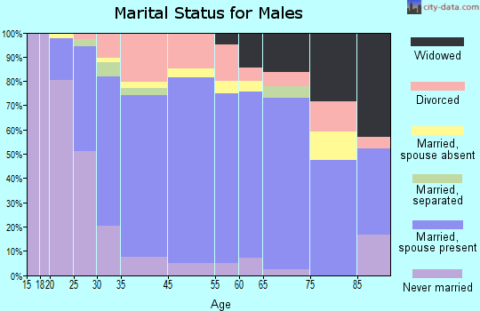 Oak Hill marital status for males