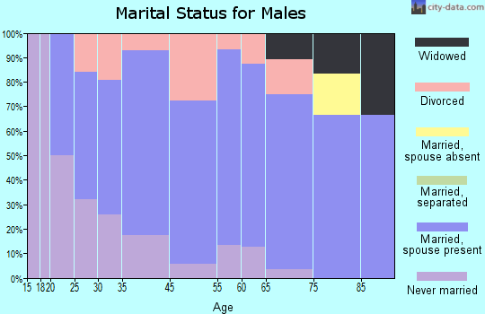 Eden marital status for males